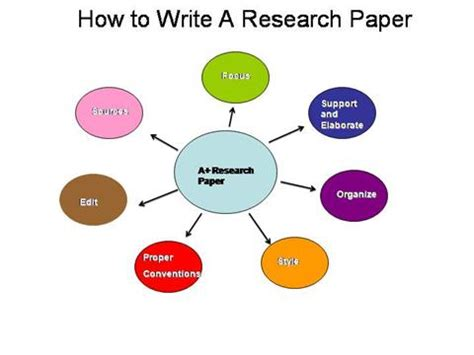 Research paper parts ppt